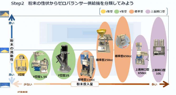 ゼロバランサー粉末分類.png